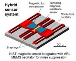 hybrid sensor system